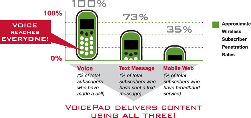 voicePad Technology Graph